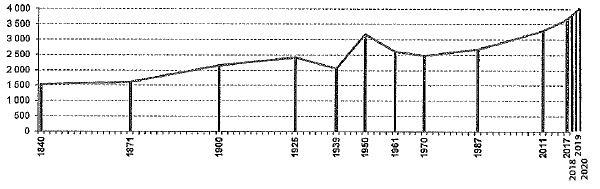 Bevölkerungsentwicklung Weyarn - Stand 2020