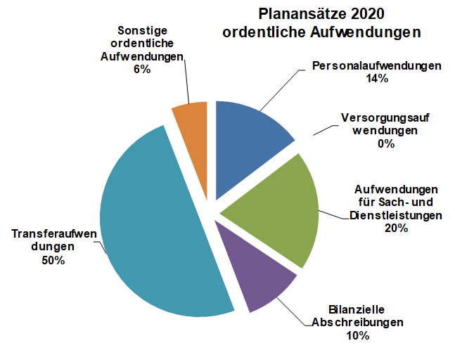 Planansatz