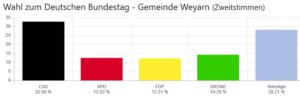 Wahlergebnis der Bundestagswahl 2021 in Weyarn